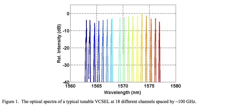 Tunable 1550nm VCSELs using high-contrast grating for next
